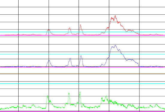 Debiet-, hoogte- en snelheidsmeting